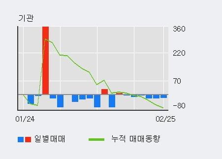 [한경로보뉴스] 'CS홀딩스' 5% 이상 상승, 주가 상승세, 단기 이평선 역배열 구간