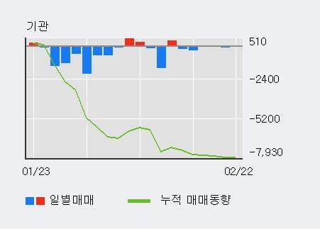 [한경로보뉴스] '부산가스' 52주 신고가 경신, 외국인 8일 연속 순매수(3,782주)