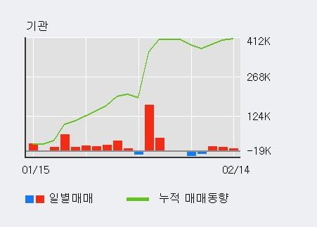 [한경로보뉴스] '대현' 5% 이상 상승, 전일 기관 대량 순매수