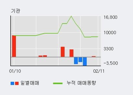 [한경로보뉴스] '인터엠' 10% 이상 상승, 전일 외국인 대량 순매수
