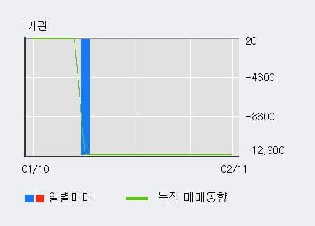 [한경로보뉴스] '한국선재' 10% 이상 상승, 전형적인 상승세, 단기·중기 이평선 정배열