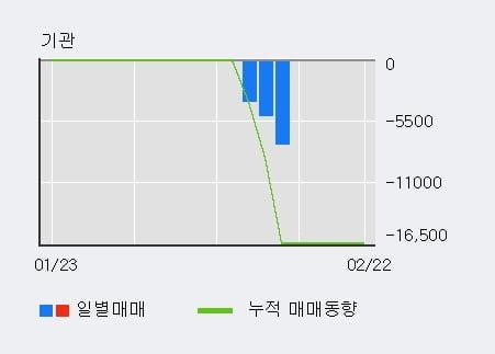 [한경로보뉴스] 'YW' 52주 신고가 경신, 전형적인 상승세, 단기·중기 이평선 정배열