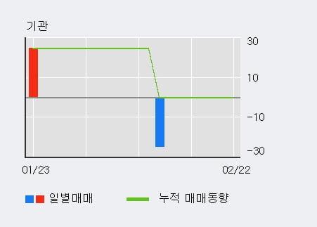 [한경로보뉴스] '웰크론한텍' 10% 이상 상승, 최근 3일간 외국인 대량 순매수