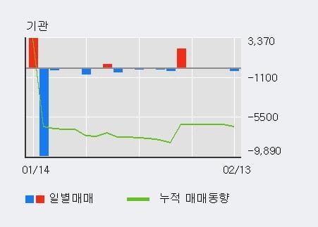 [한경로보뉴스] '인터지스' 5% 이상 상승, 전형적인 상승세, 단기·중기 이평선 정배열