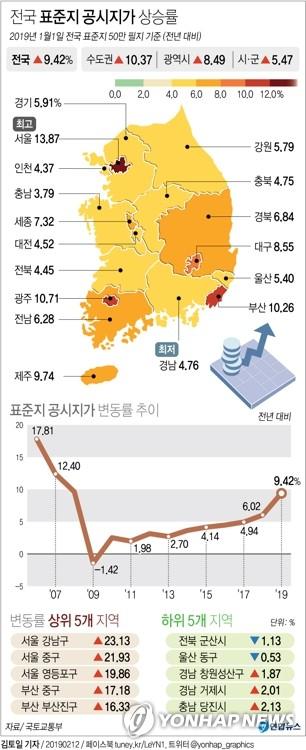 서울 13.87% 상승?…오늘 표준지 공시지가 공시