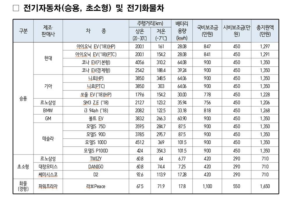서울시, 전기차 사면 최대 1,350만원 지원