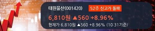 [한경로보뉴스] '태원물산' 52주 신고가 경신, 전형적인 상승세, 단기·중기 이평선 정배열