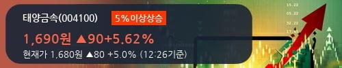 [한경로보뉴스] '태양금속' 5% 이상 상승, 전형적인 상승세, 단기·중기 이평선 정배열