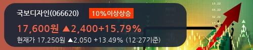 [한경로보뉴스] '국보디자인' 10% 이상 상승, 전형적인 상승세, 단기·중기 이평선 정배열