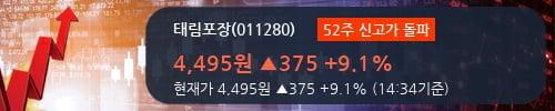 [한경로보뉴스] '태림포장' 52주 신고가 경신, 전형적인 상승세, 단기·중기 이평선 정배열
