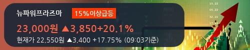 [한경로보뉴스] '뉴파워프라즈마' 15% 이상 상승, 기관 11일 연속 순매수(19.1만주)
