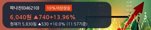 [한경로보뉴스] '파나진' 10% 이상 상승, 전형적인 상승세, 단기·중기 이평선 정배열