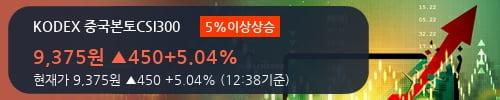 [한경로보뉴스] 'KODEX 중국본토CSI300' 5% 이상 상승, 전형적인 상승세, 단기·중기 이평선 정배열