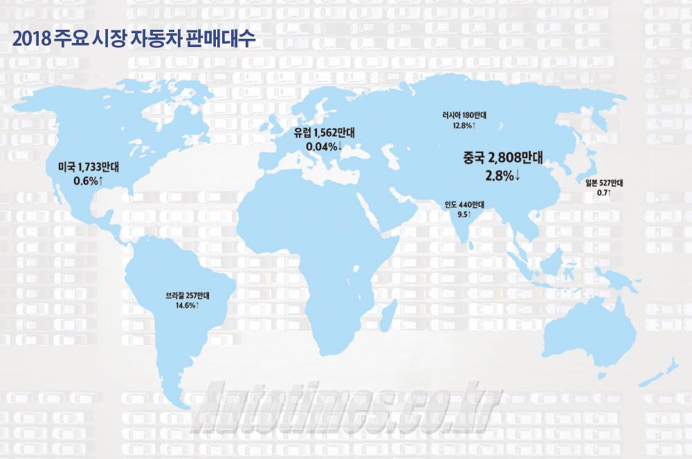 2018 글로벌 신차 판매, 9,479만대…0.5%↓