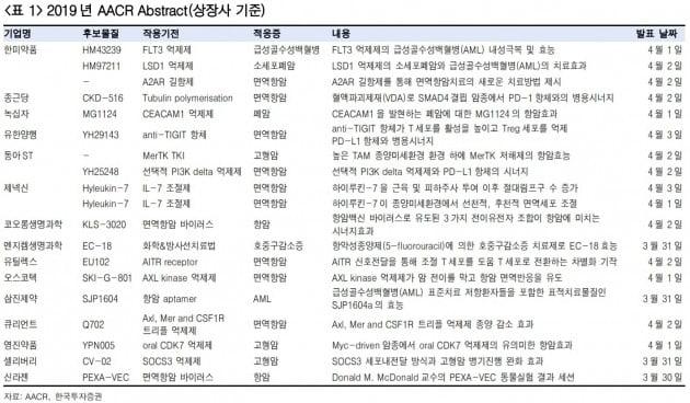 """""""AACR 개막…유틸렉스·큐리언트 등 관심""""-한국"""
