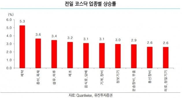 """""""중소형주 전성시대, 한독·상아프론테크 등 관심""""-유진"""