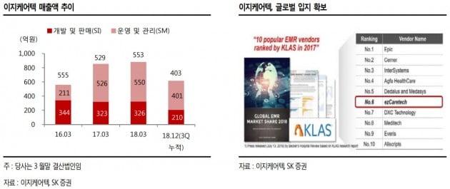 """""""이지케어텍, 클라우드 HIS 출시로 경쟁력 부각""""-SK"""