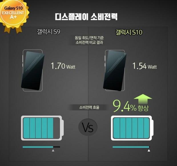 갤럭시S10 디스플레이는 갤럭시S9보다 9.4% 향상된 소비전력으로 디스플레이메이트로부터 최고 등급인 'Excellent A+'를 받았다.