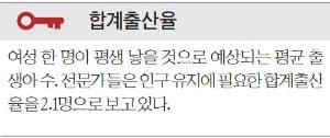 낮은 출산율에 평균수명은 늘고…빠르게 늙어가는 한국