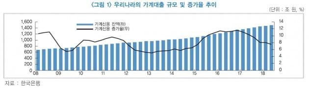 자료=한국금융연구원