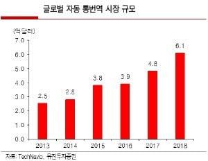 '설국열차' 실시간번역기 성큼…AI통번역시장 7천억규모 성장