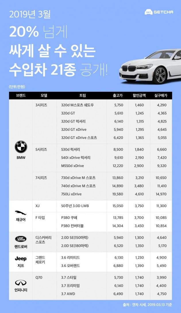 겟차, 이달 가장 할인율 높은 수입차는 'BMW 320d'