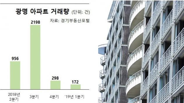 """[집코노미]""""2억 낮춰도 안팔려""""…스타강사 추천지 광명 '패닉'"""