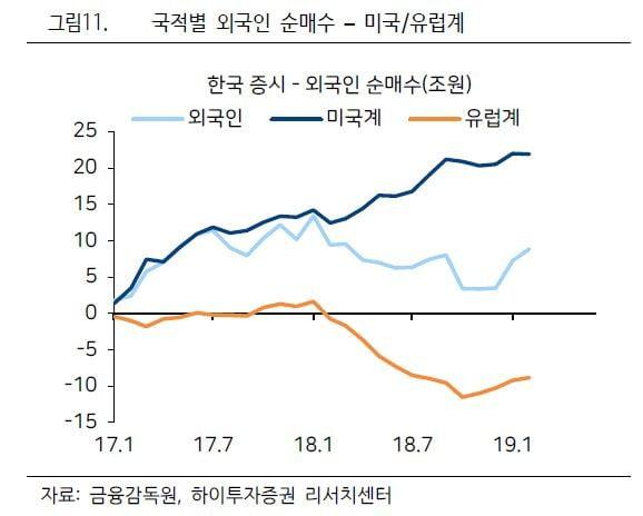 [초점]실적 발표 전 '종목장'…정유·화장품·디스플레이 '주목'