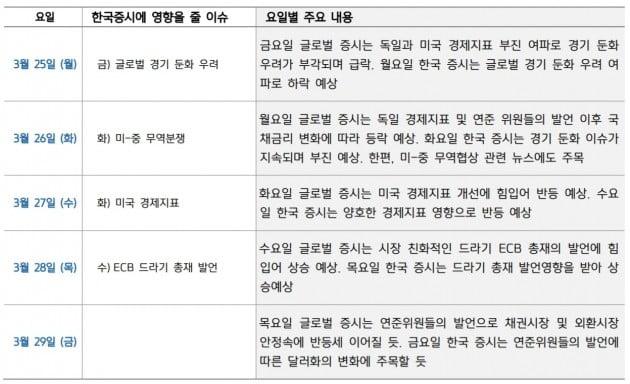 """""""韓 증시, 미 국채금리 변화에 주목할 것"""""""