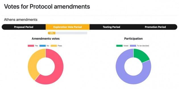 프로토콜 업데이트 관련 첫 온체인 투표를 진행한 테조스. / 출처=테조스 제공