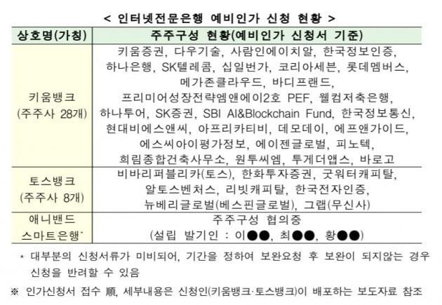 자료=금융위원회