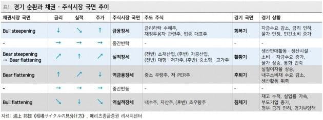 """""""역실적장세 진입…구조적 성장주로 대응"""""""