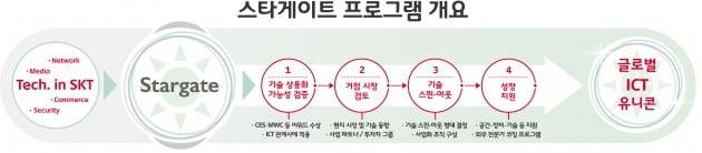[이슈+] '광학 엔진'부터 '음원 분리'까지…SKT, 사내 유망기술 사업화한다