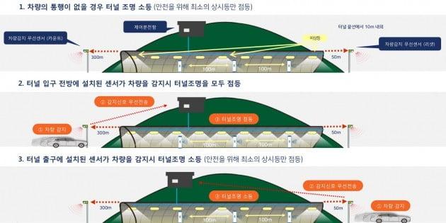 IoT 스마트 터널 등 시스템 작동 예시. (자료 = 아이엘사이언스)
