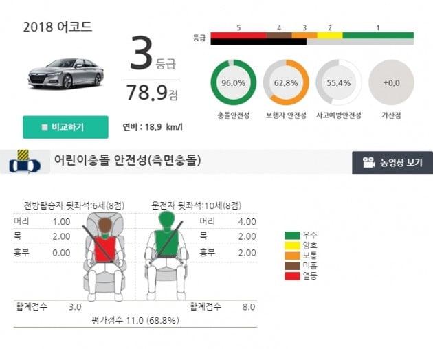 혼다 신형 어코드의 한국형 충돌시험(KNCAP) 평가점수 / 사진=교통안전공단 홈페이지