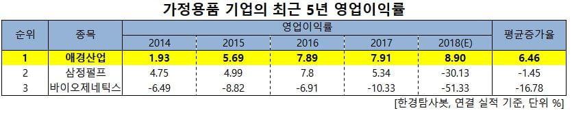 가정용품 기업의 최근 5년 영업이익률