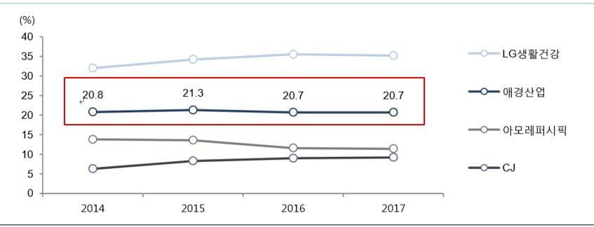 국내 생활용품 시장 점유율