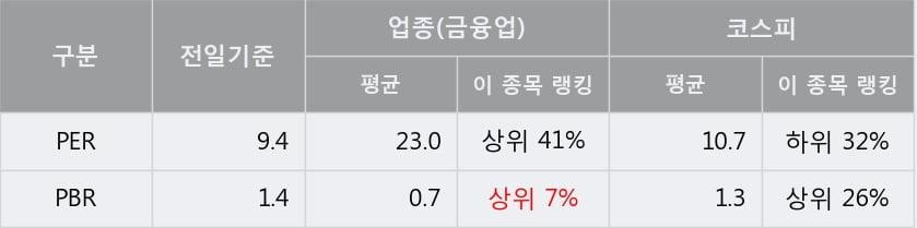 [한경로보뉴스] '한국콜마홀딩스' 5% 이상 상승, 전형적인 상승세, 단기·중기 이평선 정배열