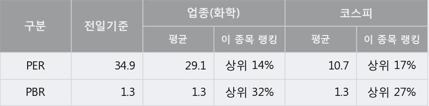 [한경로보뉴스] '진양산업' 5% 이상 상승, 주가 5일 이평선 상회, 단기·중기 이평선 역배열