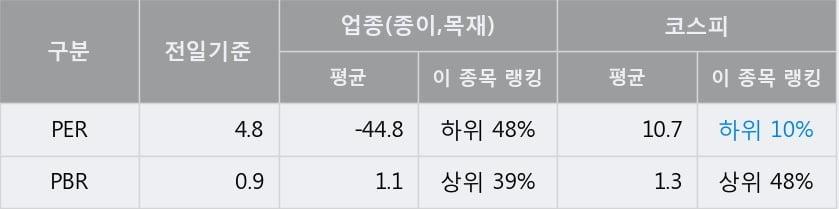 [한경로보뉴스] '신풍제지' 5% 이상 상승, 전일 종가 기준 PER 4.8배, PBR 0.9배, 저PER