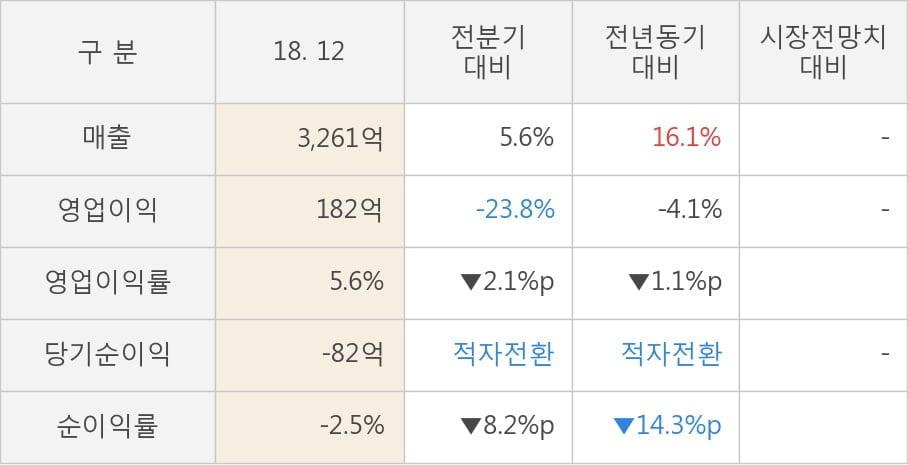 [한경로보뉴스] [실적속보]대웅, 작년 4Q 영업이익 대폭 하락... 전분기 대비 -23.8%↓ (연결,잠정)