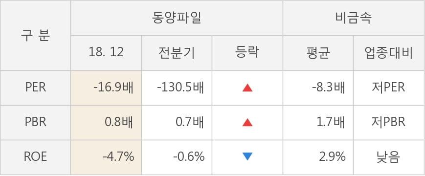[한경로보뉴스] [실적속보]동양파일, 작년 4Q 영업이익률 전분기보다 큰 폭으로 떨어져... -29.9%p↓ (개별,잠정)