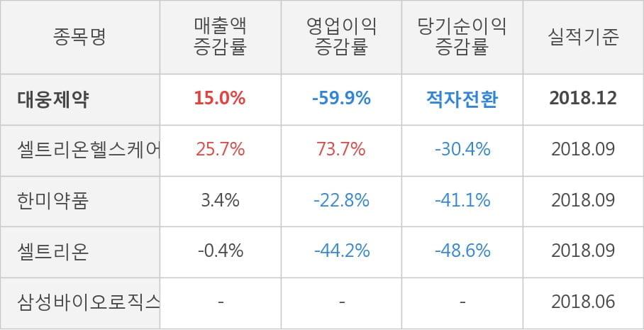 [한경로보뉴스] [실적속보]대웅제약, 작년 4Q 영업이익 대폭 하락... 전분기 대비 -53.2%↓ (연결,잠정)