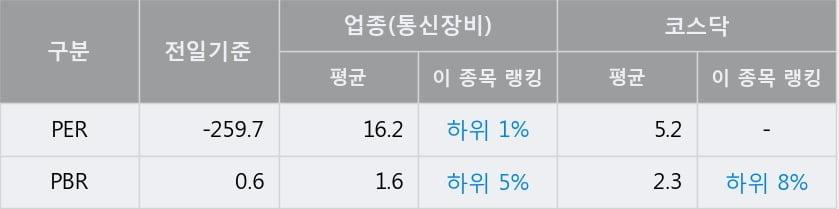 '팅크웨어' 10% 이상 상승, 전형적인 상승세, 단기·중기 이평선 정배열