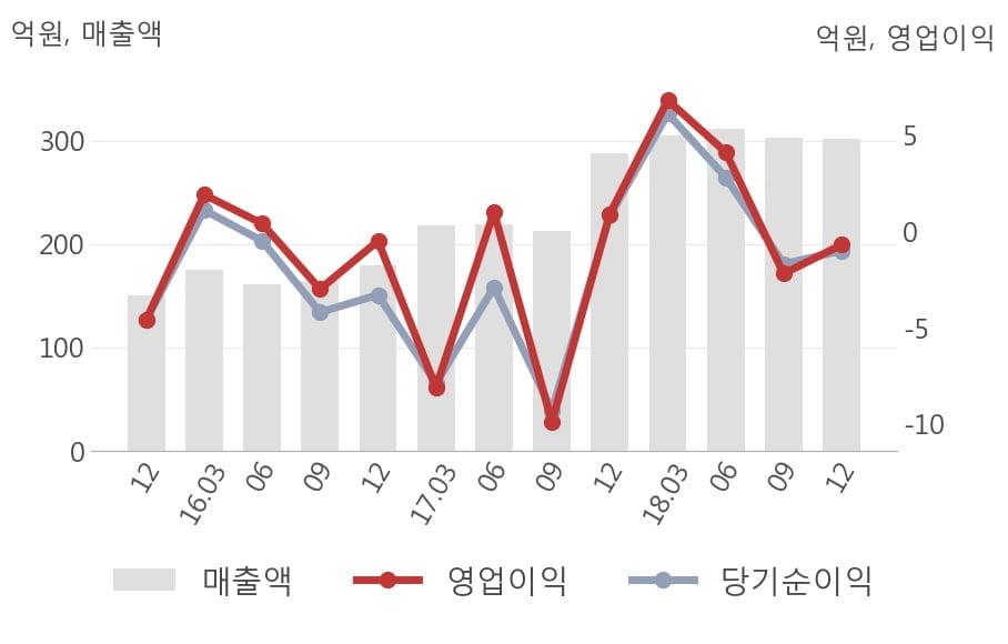 [실적속보]케이엔더블유, 작년 4Q 매출액 302억원... 전년비 4.8% ↑ (연결,잠정)