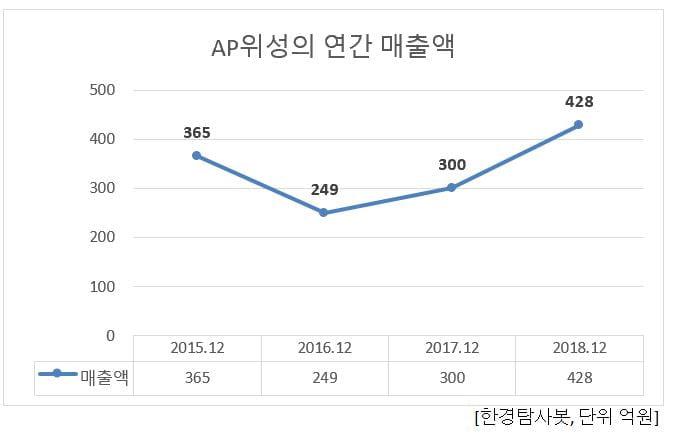 AP위성의 연간 매출액