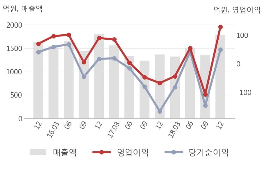 [실적속보]경창산업, 작년 4Q 매출액 1,778억원... 전년비 30.3% ↑ (연결,잠정)