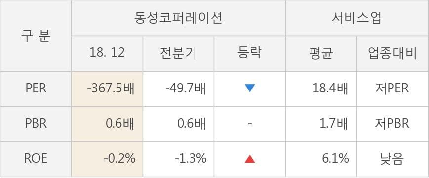 [실적속보]동성코퍼레이션, 작년 4Q 영업이익 3분기째 하락 중... -41억까지 떨어져 (연결,잠정)