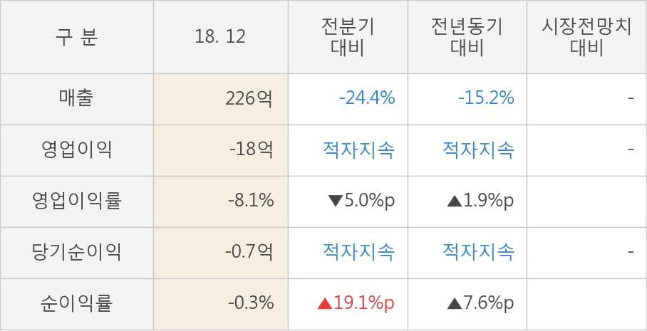 [실적속보]에이엔피, 작년 4Q 매출액 226억원, 영업이익 -18억원... 연결,잠정