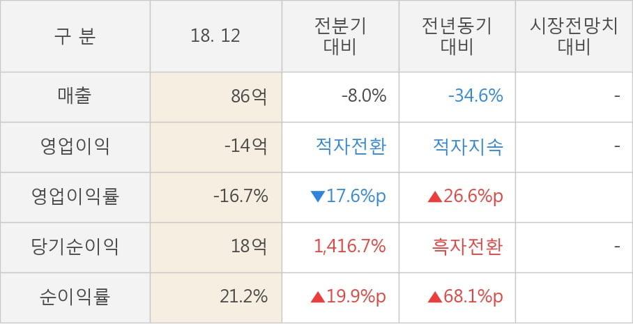 [실적속보]하이트론, 작년 4Q 영업이익률 전분기보다 큰 폭으로 떨어져... -17.6%p↓ (연결,잠정)